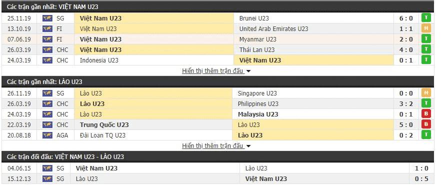 U22VN vs Lao2